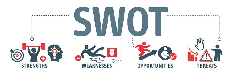 strengths, weaknesses, opportunities, and threats (SWOT) analysis