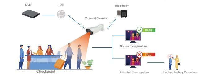 Thermal camera screening procedures